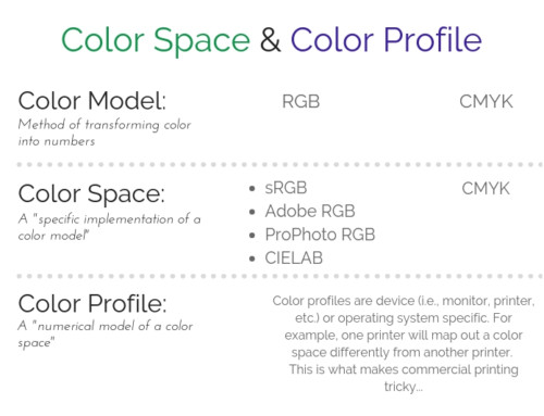 "What's the difference between ""color space"" and ""color profile"""