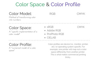 Color Space and Color Profile